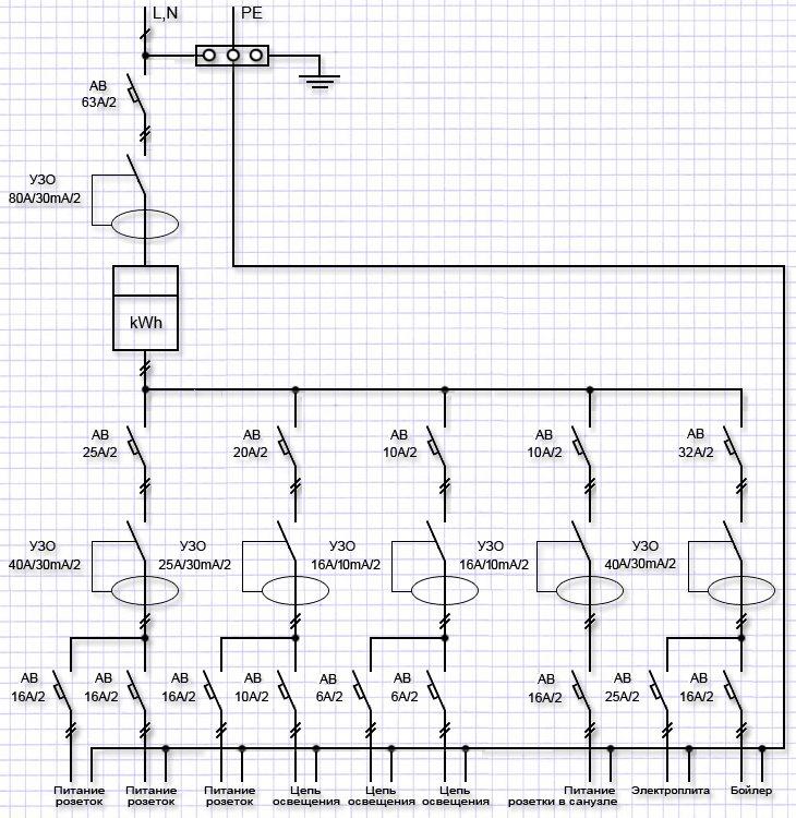 Однолинейная схема электроснабжения частного жилого дома с системой TN-C-S
