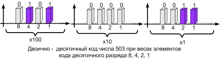 Двоично-десятичный код