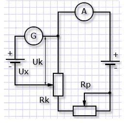 Схема метода сравнения
