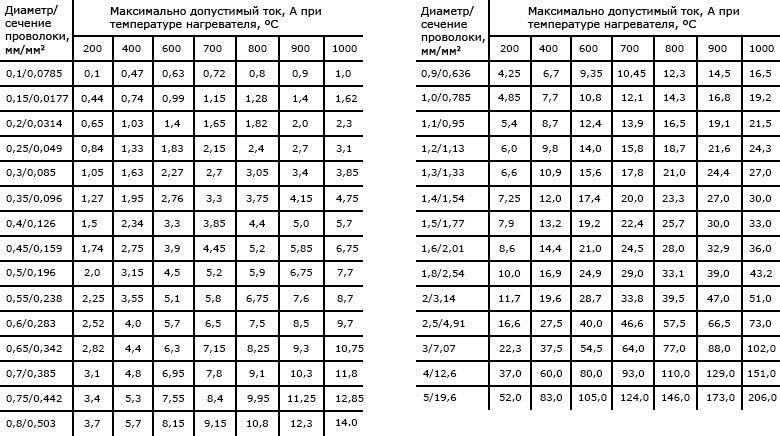 Таблица допустимых значений тока диаметрам (сечениям) нихромовой проволоки при определенной температуре нагрева