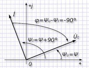 Диаграмма векторных величин в емкости