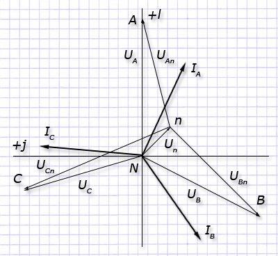 Комплексная плоскости напряжения нулевой последовательности